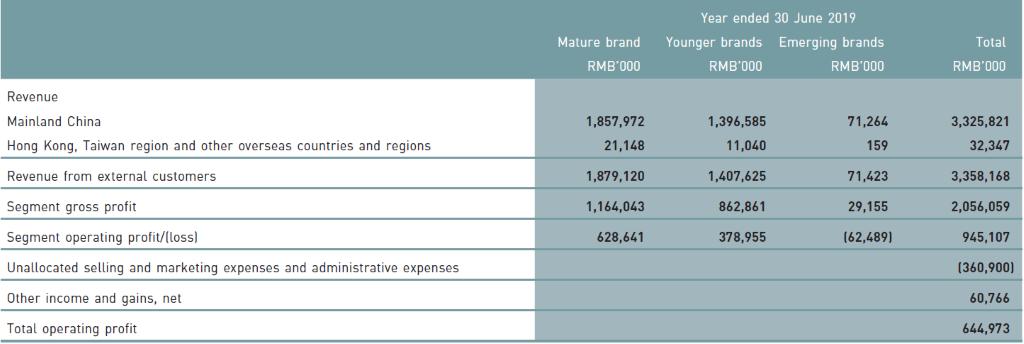 JNBY Design (3306.HK) - Annual Sales